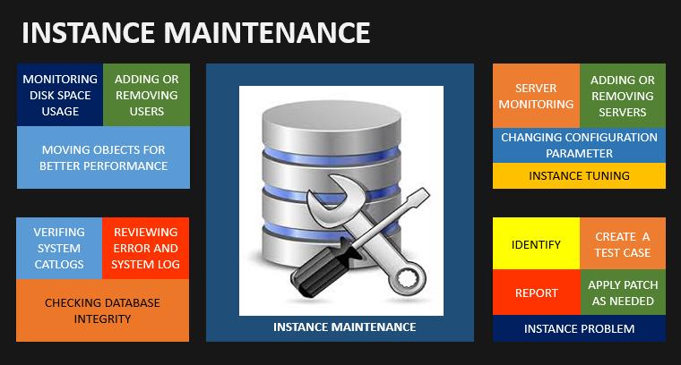 Instance_Maintenance