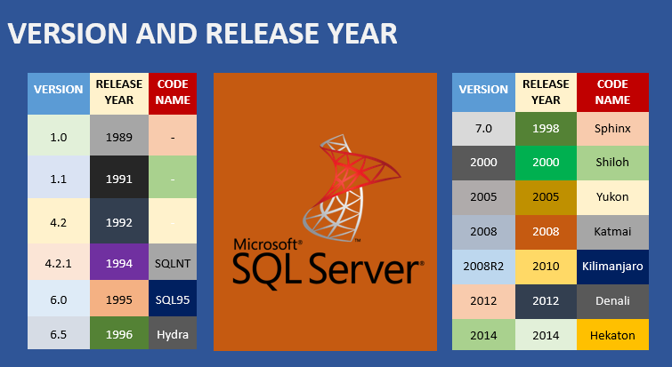 SQLServer_Versions_Codenames
