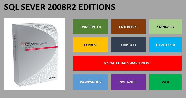 SS2008R2_Edition