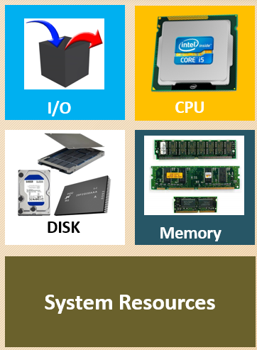 SystemResources